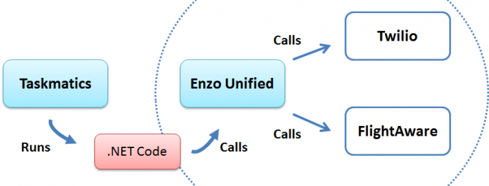 High Level call sequence between Taskmatics Scheduler and Enzo Unified